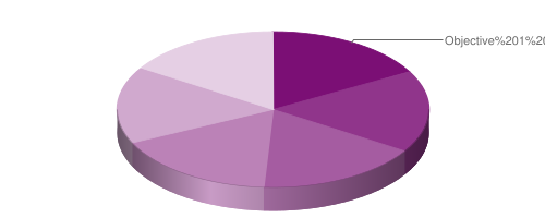 graph of objective weights as percent of total subtest 1